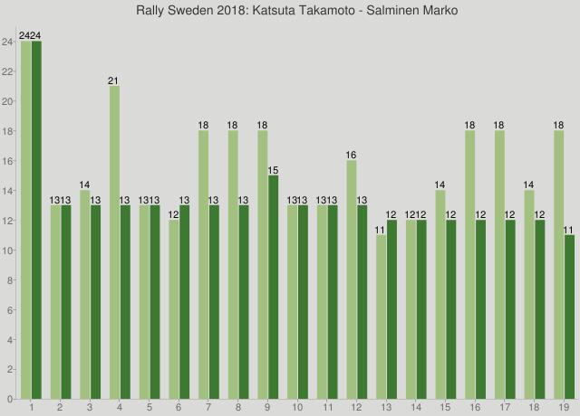 Rally Sweden 2018: Katsuta Takamoto - Salminen Marko