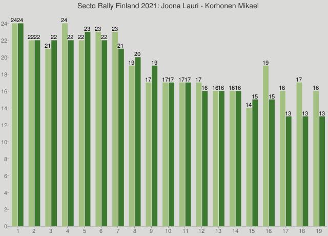 Secto Rally Finland 2021: Joona Lauri - Korhonen Mikael