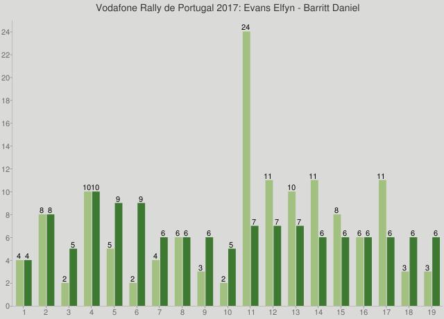 Vodafone Rally de Portugal 2017: Evans Elfyn - Barritt Daniel