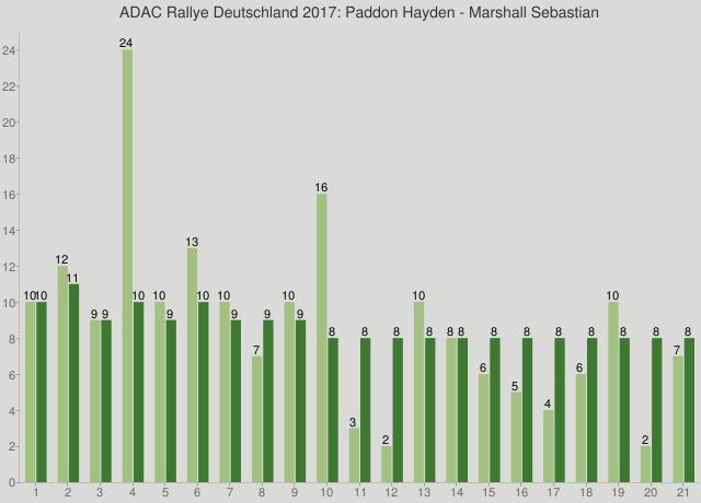 ADAC Rallye Deutschland 2017: Paddon Hayden - Marshall Sebastian
