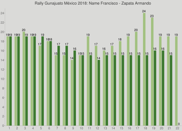 Rally Gunajuato México 2018: Name Francisco - Zapata Armando