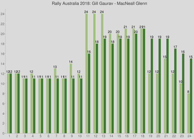 Rally Australia 2018: Gill Gaurav - MacNeall Glenn