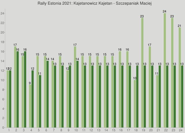 Rally Estonia 2021: Kajetanowicz Kajetan - Szczepaniak Maciej