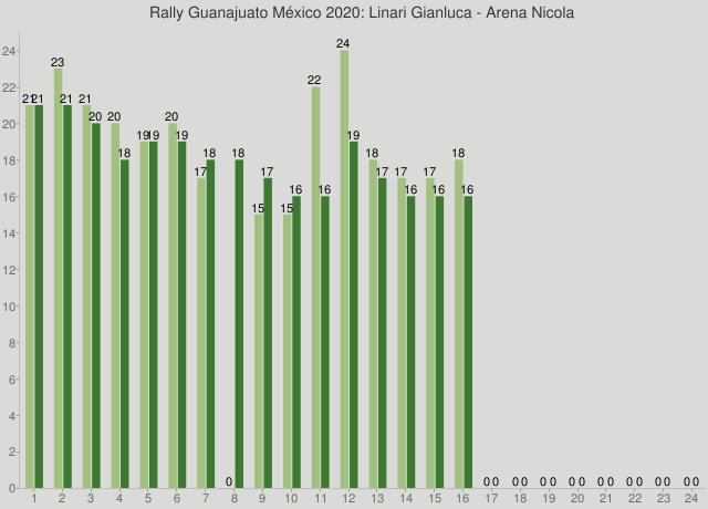Rally Guanajuato México 2020: Linari Gianluca - Arena Nicola
