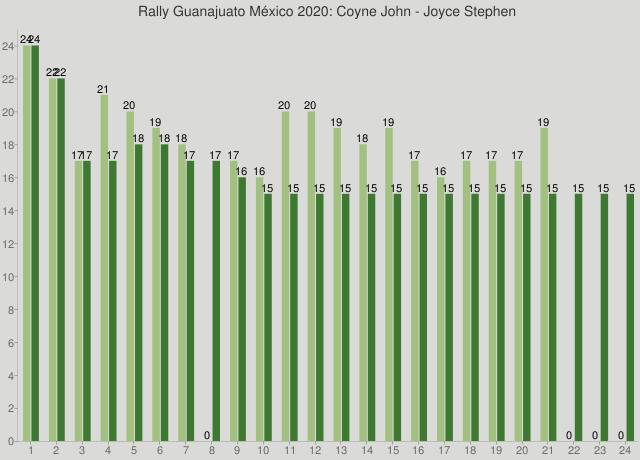Rally Guanajuato México 2020: Coyne John - Joyce Stephen