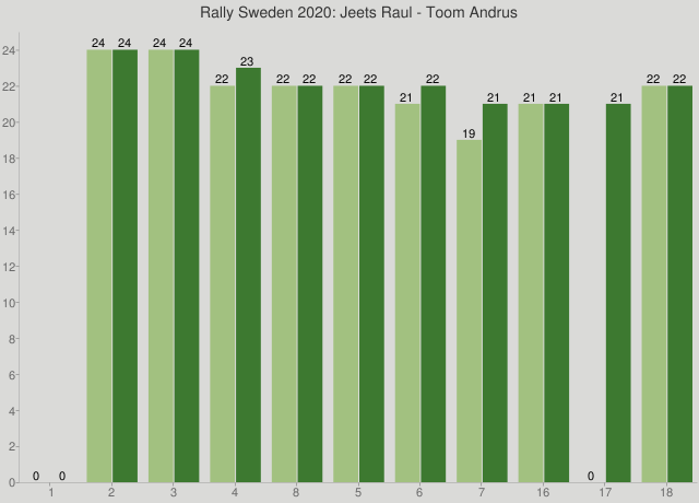 Rally Sweden 2020: Jeets Raul - Toom Andrus