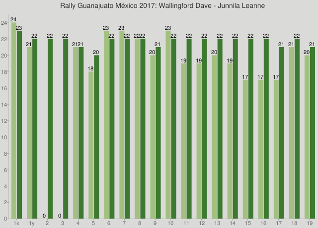 Rally Guanajuato México 2017: Wallingford Dave - Junnila Leanne
