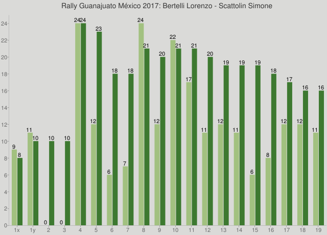 Rally Guanajuato México 2017: Bertelli Lorenzo - Scattolin Simone