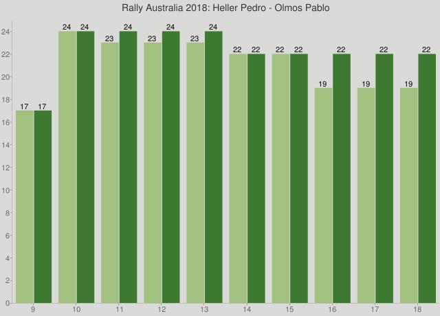Rally Australia 2018: Heller Pedro - Olmos Pablo