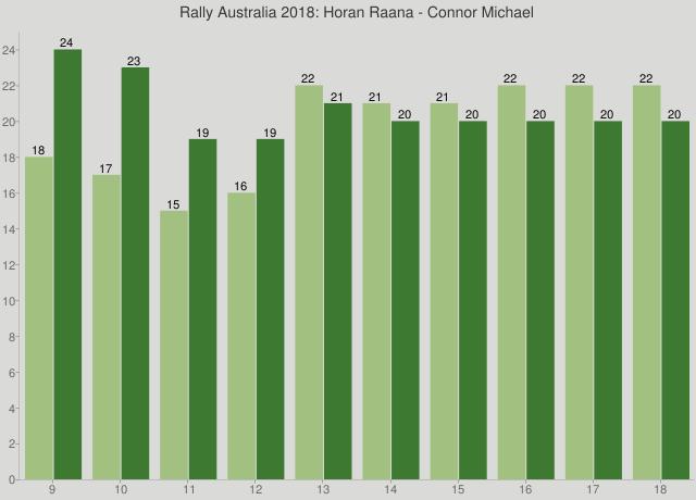 Rally Australia 2018: Horan Raana - Connor Michael