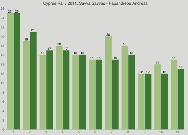 Cyprus Rally 2011: Savva Savvas - Papandreou Andreas