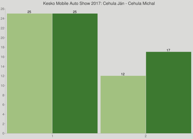 Kesko Mobile Auto Show 2017: Cehula Ján - Cehula Michal