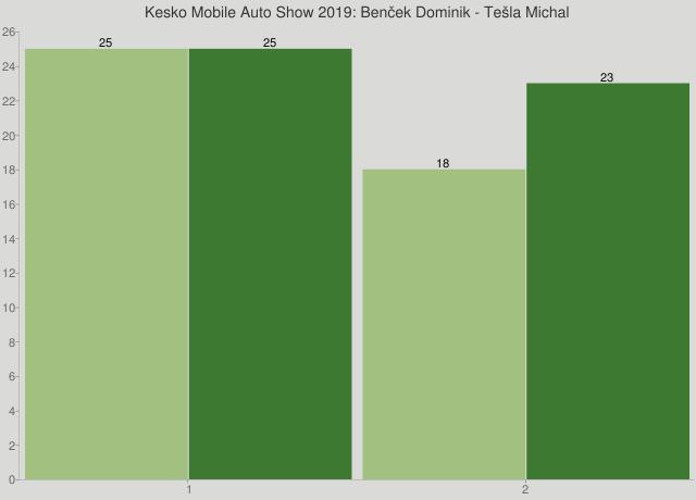 Kesko Mobile Auto Show 2019: Benček Dominik - Tešla Michal