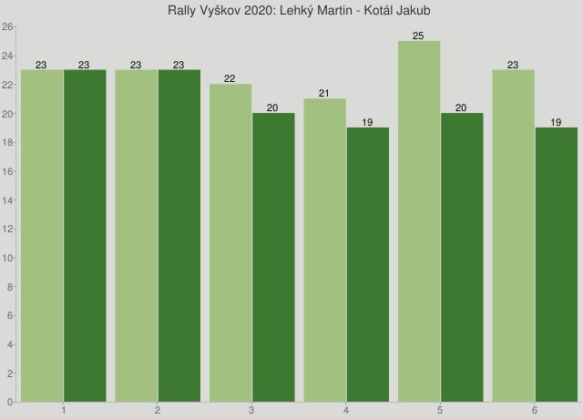 Rally Vyškov 2020: Lehký Martin - Kotál Jakub