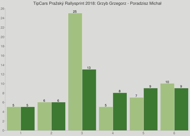 TipCars Pražský Rallysprint 2018: Grzyb Grzegorz - Poradzisz Michał