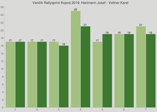 Vančík Rallysprint Kopná 2019: Hartmann Josef - Voltner Karel