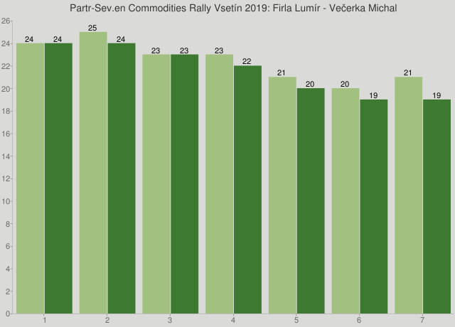 Partr-Sev.en Commodities Rally Vsetín 2019: Firla Lumír - Večerka Michal