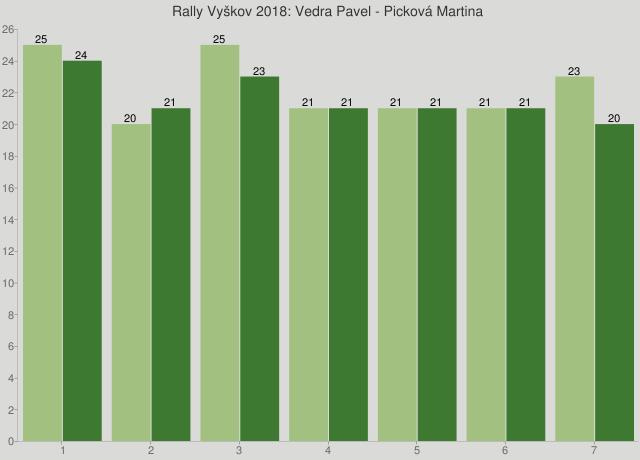 Rally Vyškov 2018: Vedra Pavel - Picková Martina