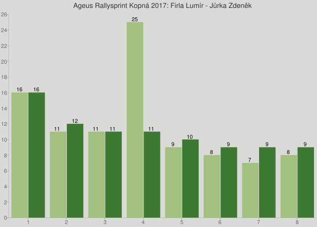 Ageus Rallysprint Kopná 2017: Firla Lumír - Jůrka Zdeněk