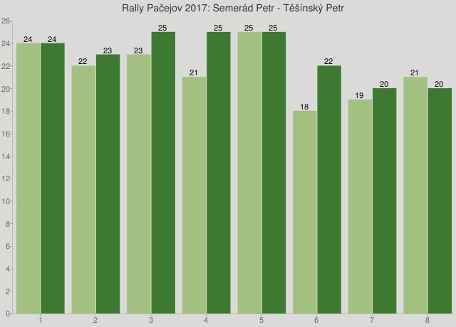 Rally Pačejov 2017: Semerád Petr - Těšínský Petr