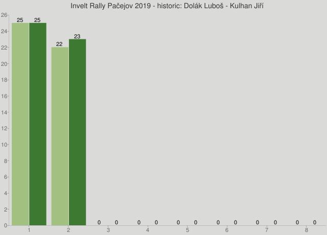 Invelt Rally Pačejov 2019 - historic: Dolák Luboš - Kulhan Jiří