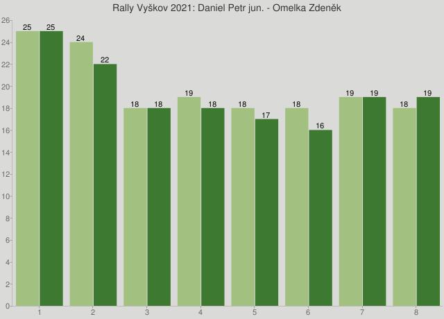 Rally Vyškov 2021: Daniel Petr jun. - Omelka Zdeněk