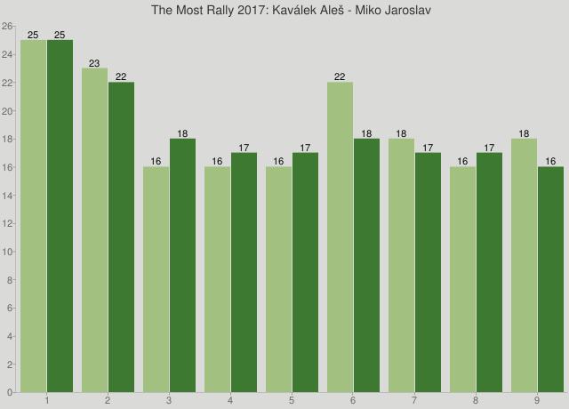 The Most Rally 2017: Kaválek Aleš - Miko Jaroslav