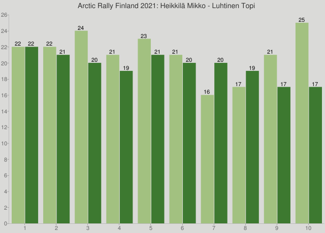 Arctic Rally Finland 2021: Heikkilä Mikko - Luhtinen Topi