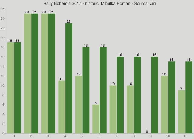 Rally Bohemia 2017 - historic: Mihulka Roman - Soumar Jiří