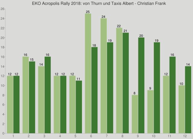 EKO Acropolis Rally 2018: von Thurn und Taxis Albert - Christian Frank