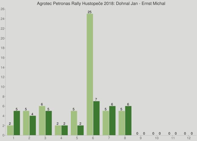Agrotec Petronas Rally Hustopeče 2018: Dohnal Jan - Ernst Michal