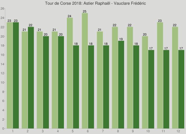 Tour de Corse 2018: Astier Raphaël - Vauclare Frédéric