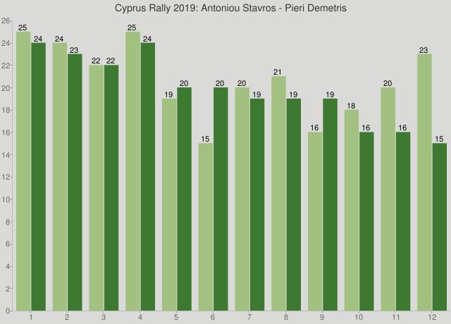 Cyprus Rally 2019: Antoniou Stavros - Pieri Demetris