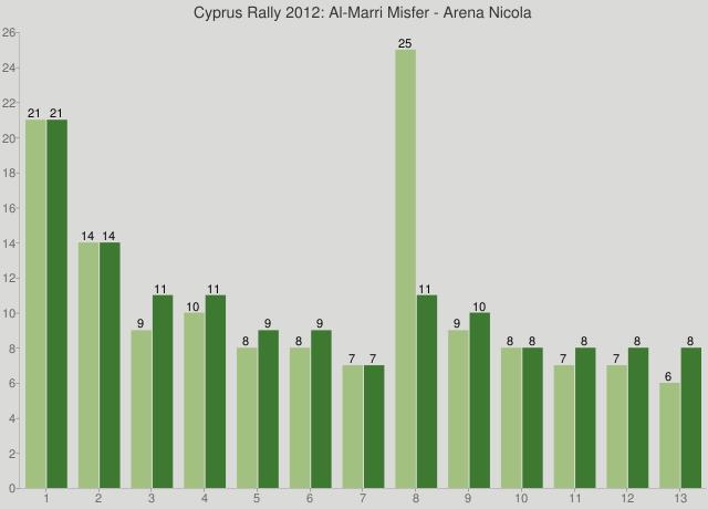 Cyprus Rally 2012: Al-Marri Misfer - Arena Nicola