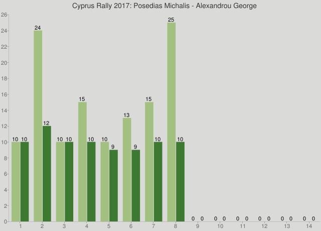 Cyprus Rally 2017: Posedias Michalis - Alexandrou George