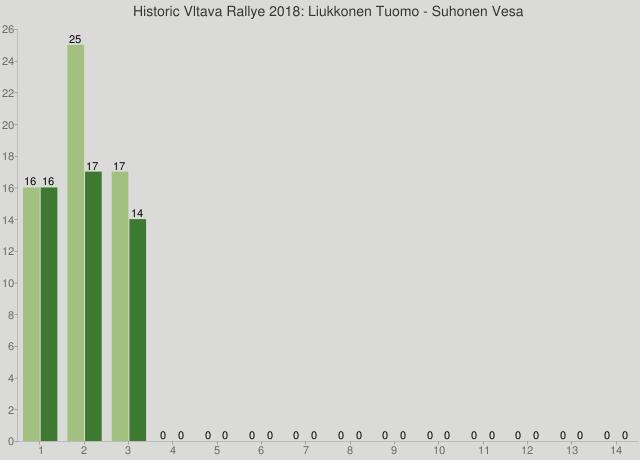 Historic Vltava Rallye 2018: Liukkonen Tuomo - Suhonen Vesa