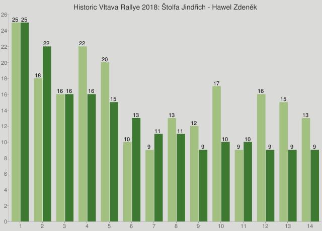 Historic Vltava Rallye 2018: Štolfa Jindřich - Hawel Zdeněk