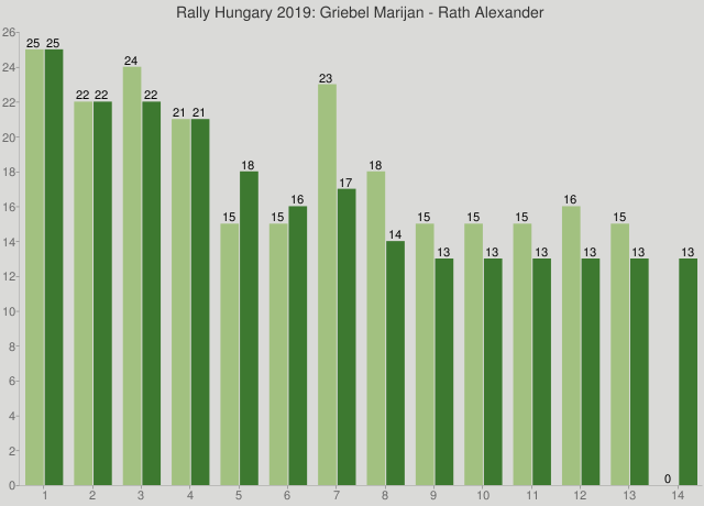 Rally Hungary 2019: Griebel Marijan - Rath Alexander