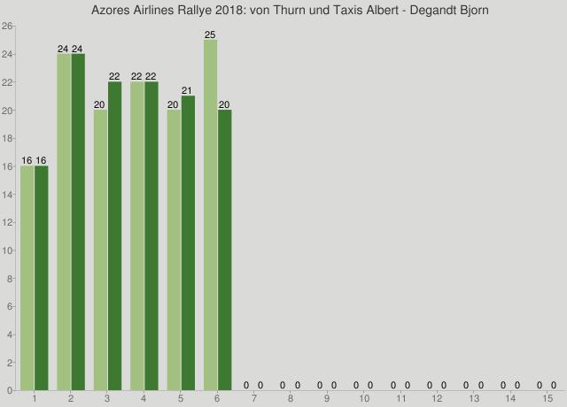 Azores Airlines Rallye 2018: von Thurn und Taxis Albert - Degandt Bjorn