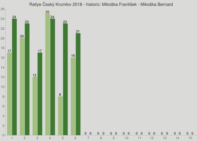Rallye Český Krumlov 2018 - historic: Mikoška František - Mikoška Bernard