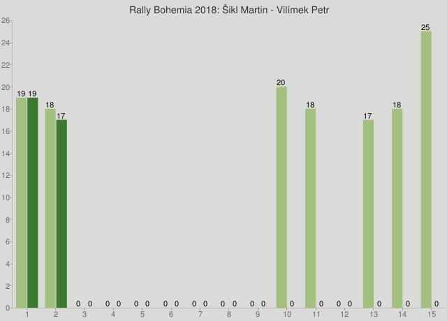 Rally Bohemia 2018: Šikl Martin - Vilímek Petr