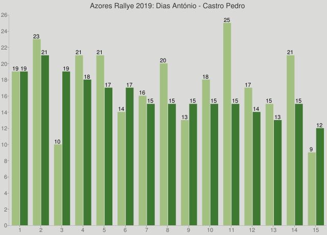 Azores Rallye 2019: Dias António - Castro Pedro