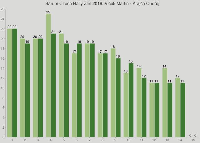 Barum Czech Rally Zlín 2019: Vlček Martin - Krajča Ondřej