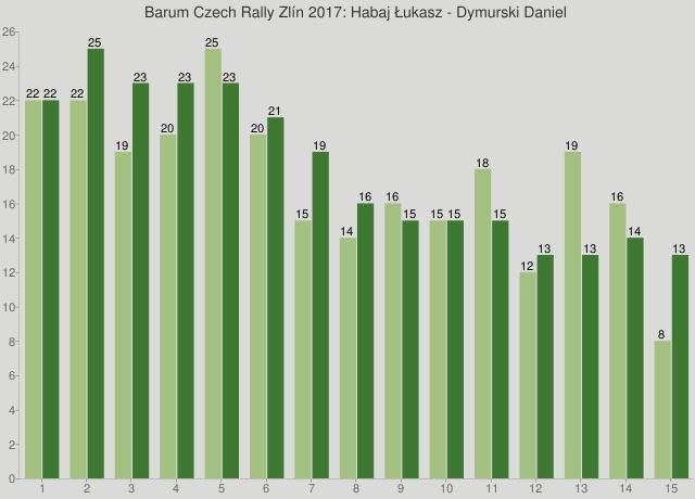 Barum Czech Rally Zlín 2017: Habaj Łukasz - Dymurski Daniel