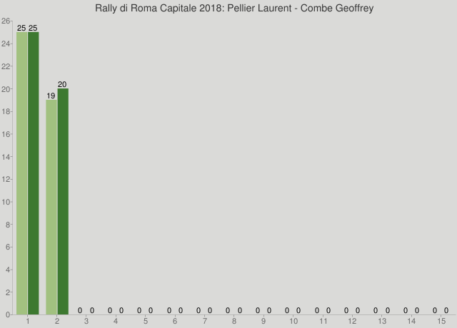 Rally di Roma Capitale 2018: Pellier Laurent - Combe Geoffrey