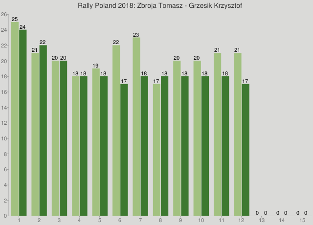 Rally Poland 2018: Zbroja Tomasz - Grzesik Krzysztof