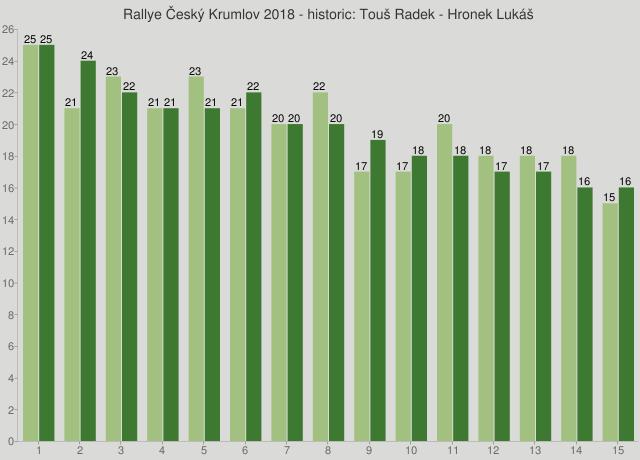 Rallye Český Krumlov 2018 - historic: Touš Radek - Hronek Lukáš