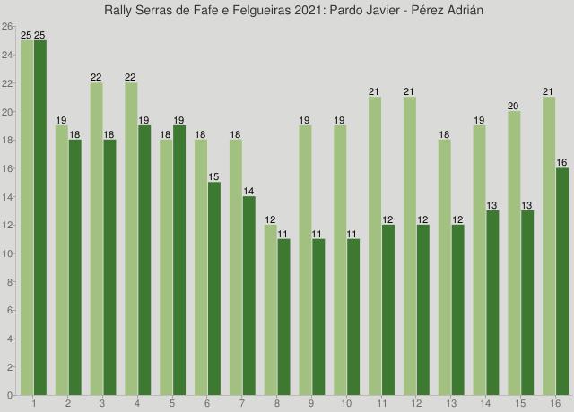 Rally Serras de Fafe e Felgueiras 2021: Pardo Javier - Pérez Adrián
