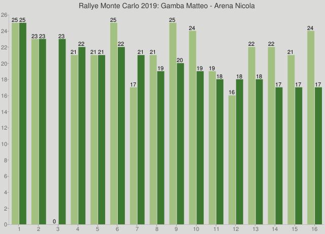 Rallye Monte Carlo 2019: Gamba Matteo - Arena Nicola