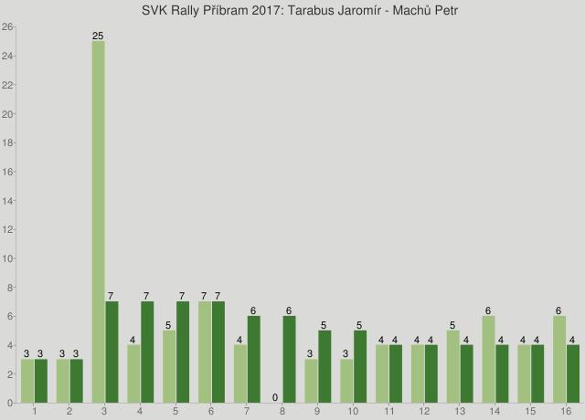 SVK Rally Příbram 2017: Tarabus Jaromír - Machů Petr